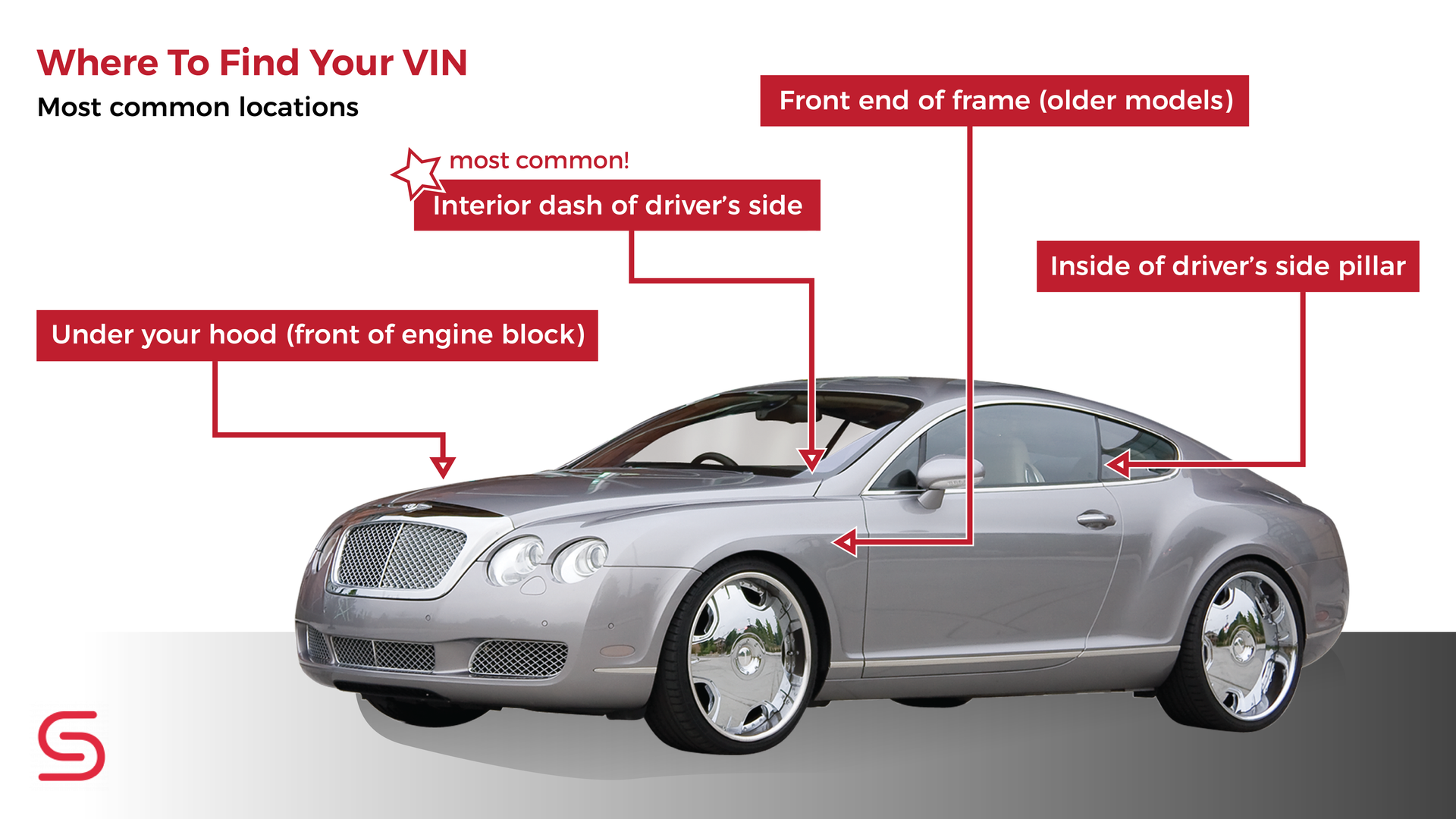 What Is A VIN (Vehicle Identification Number) | Suburban