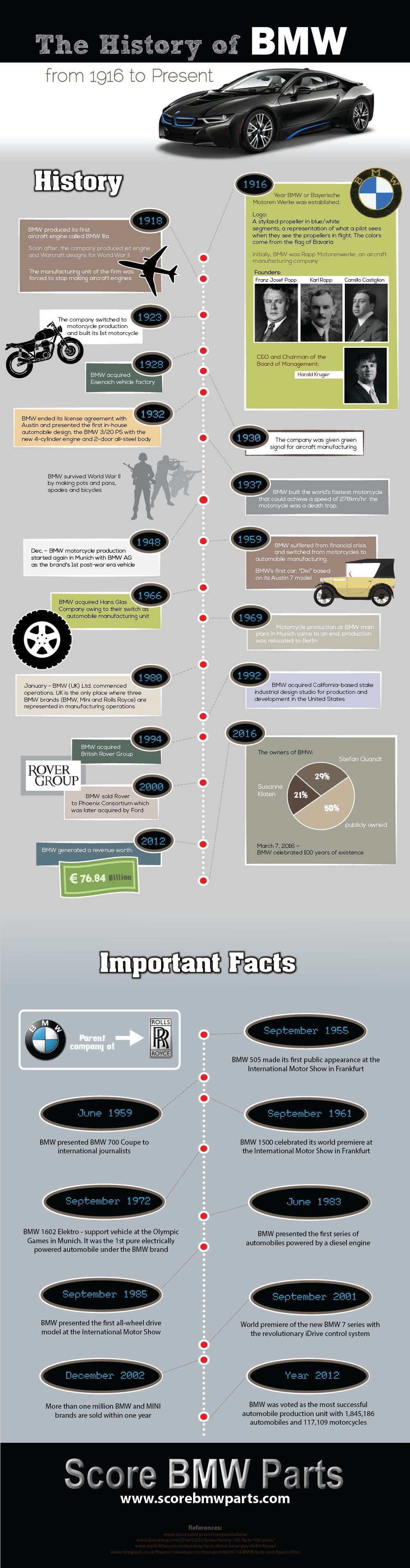 Complete BMW History Infographic