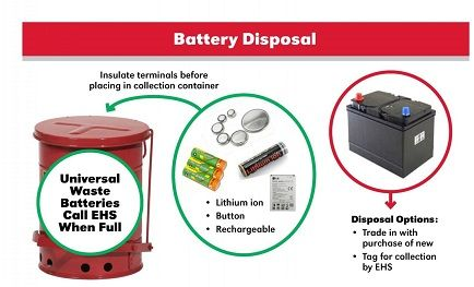 Correctly Disposing of your Car Battery