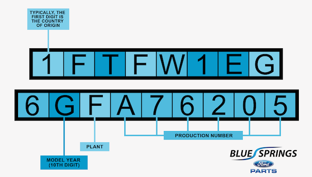 Ford VIN decoder